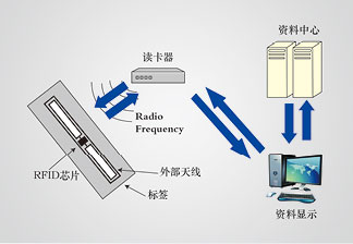 必威新网站选层必威手机网址RFID版